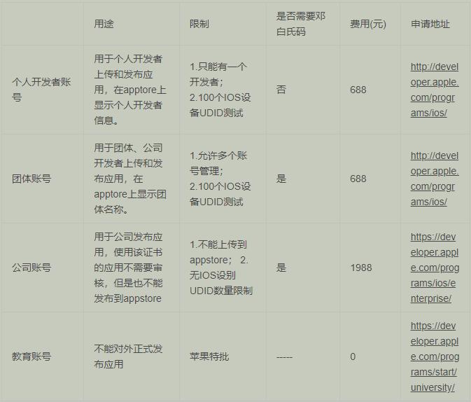 苹果公司开发者账号注册流程详解